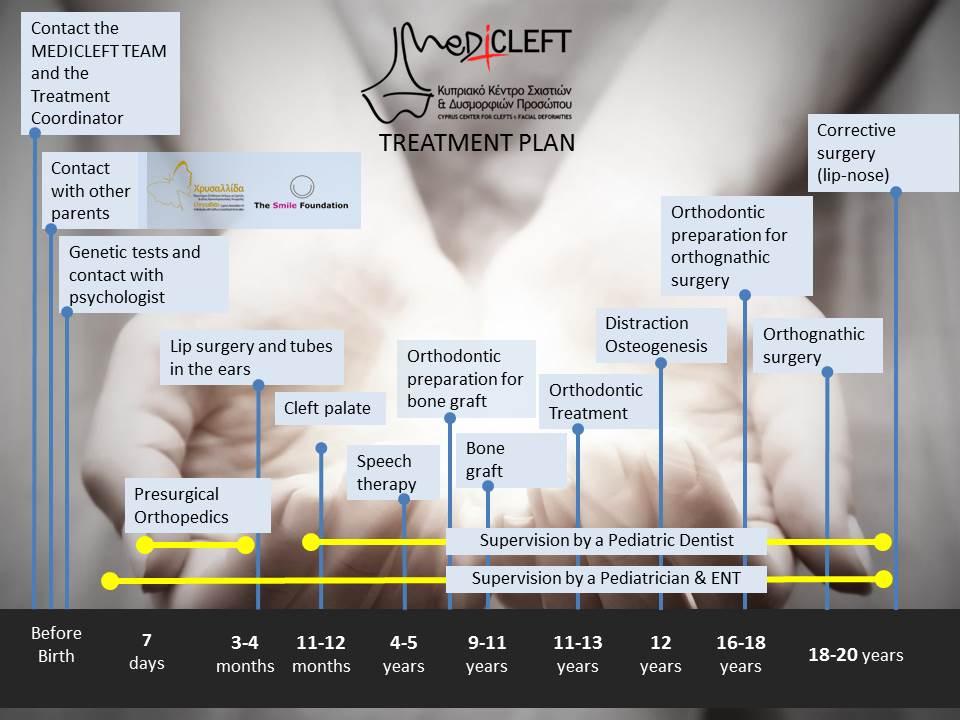 15-treatment-plan